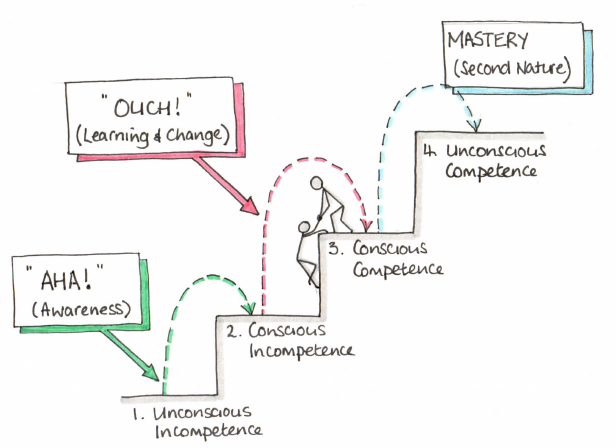 Competence ladder.png
